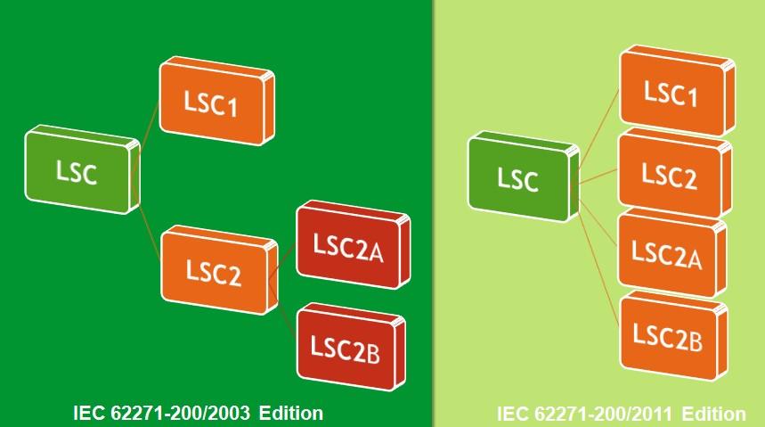IEC 62271-200