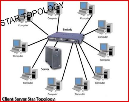 star-topoloji