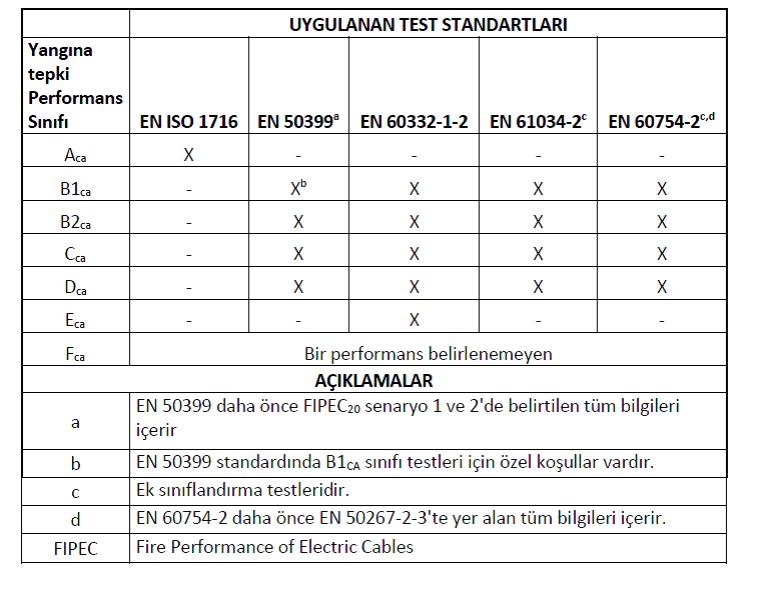 UYGULANAN TEST STANDARTLARI